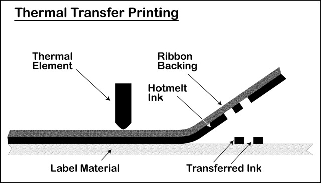 Thermal-Transfer-Printing-Diagram